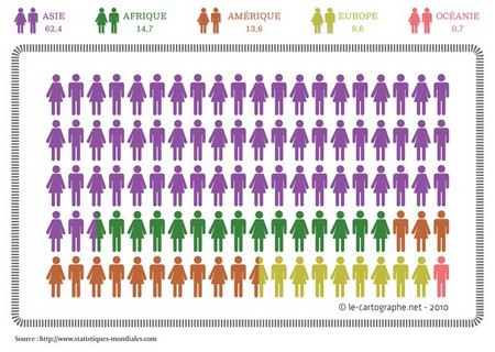 Illustration : Population par continent (2009)