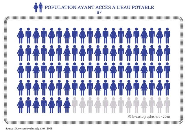Statistiques de l'adolescence potable
