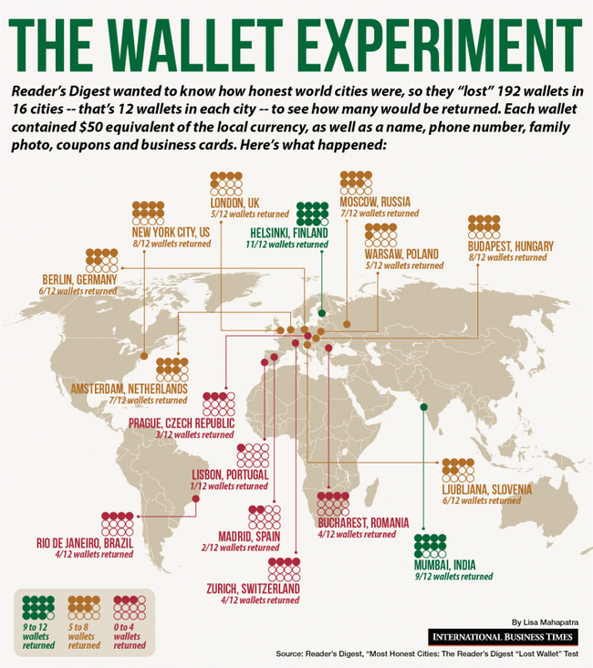 The wallet experiment